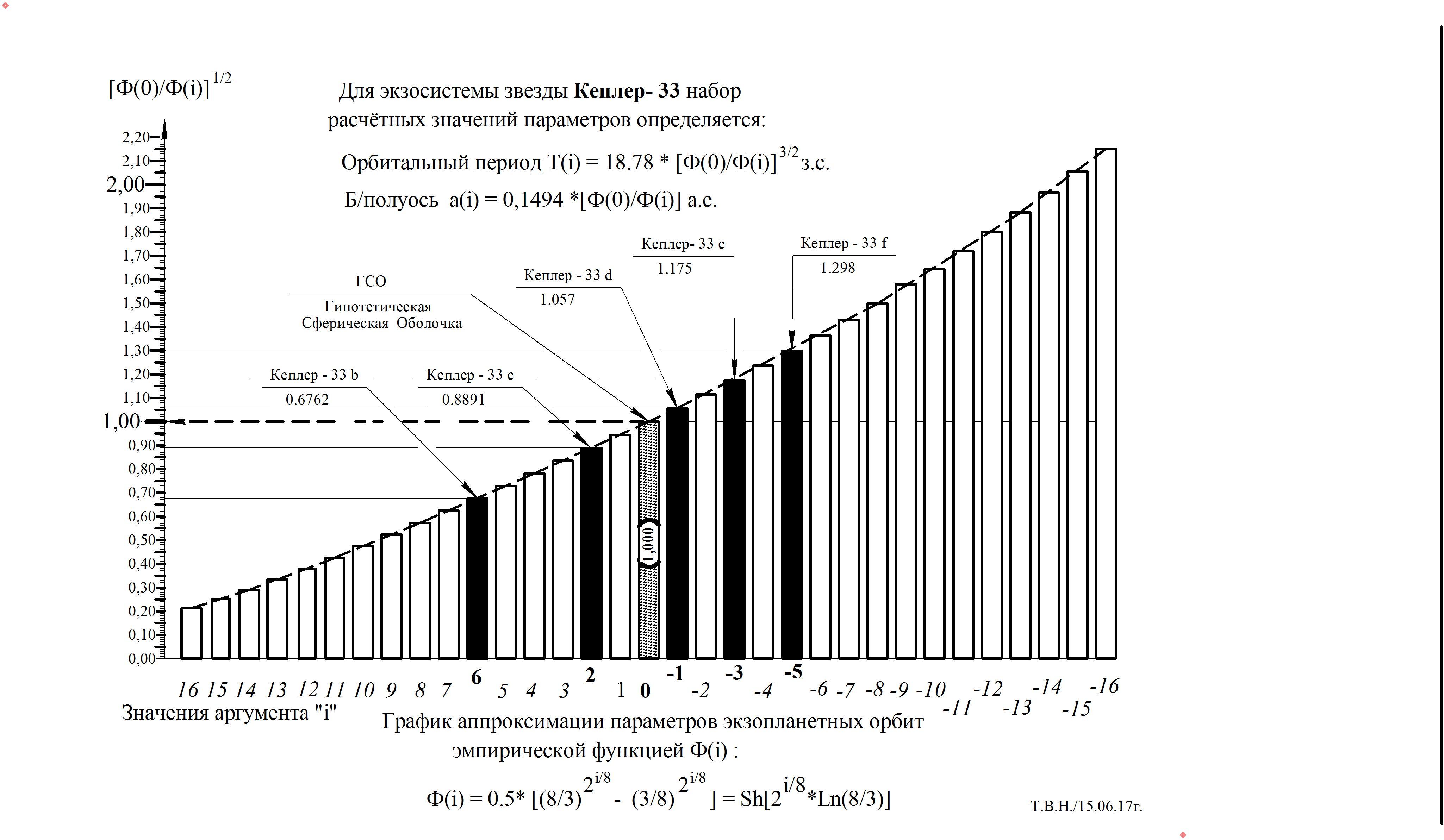 График -  Кеплер - 33.jpg