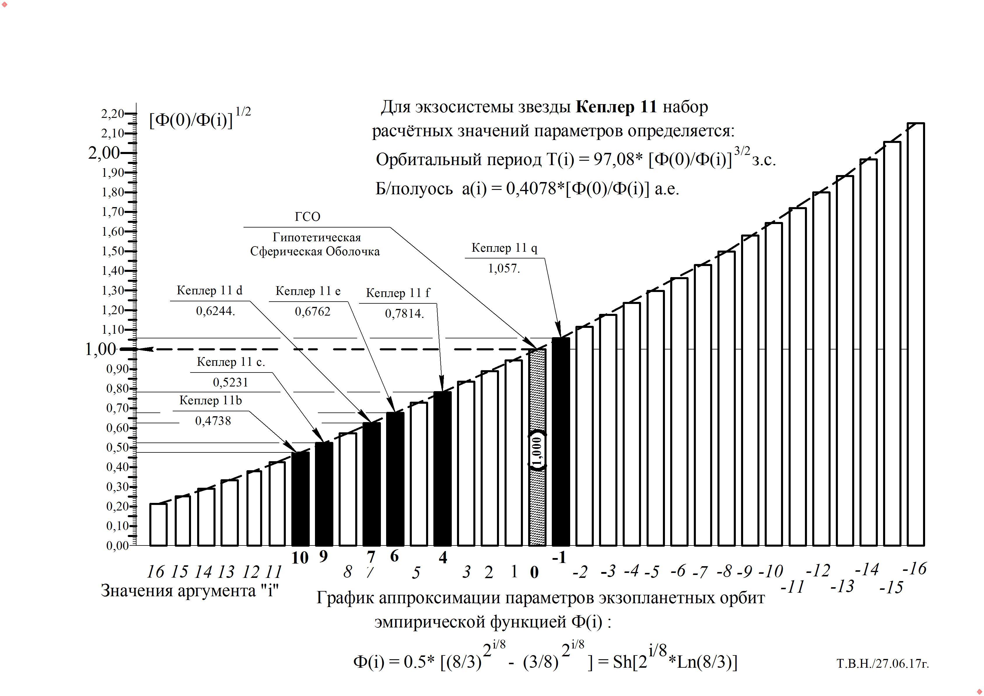 График -  Кеплер -11.jpg