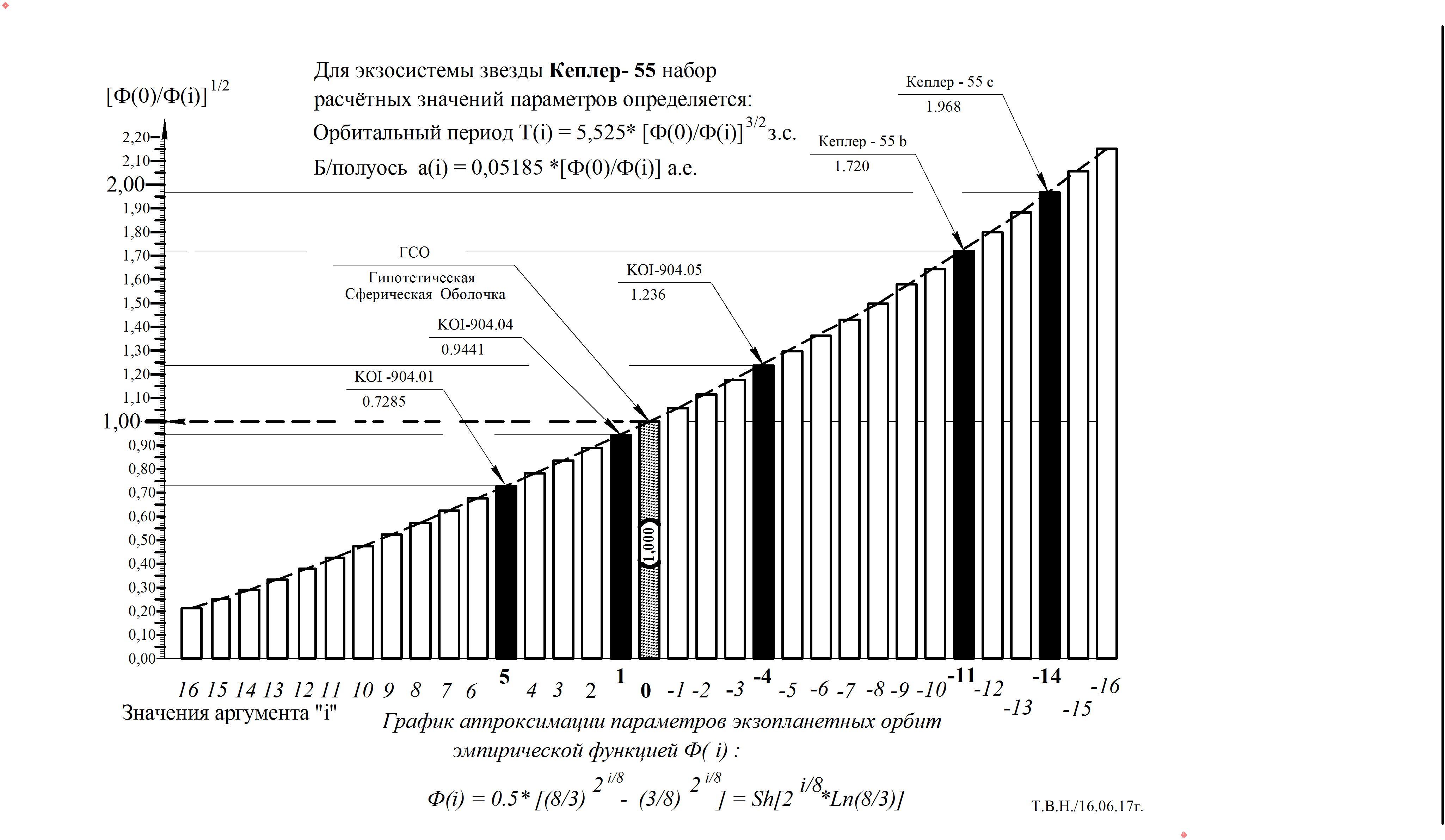 График -  Кеплер -55.jpg