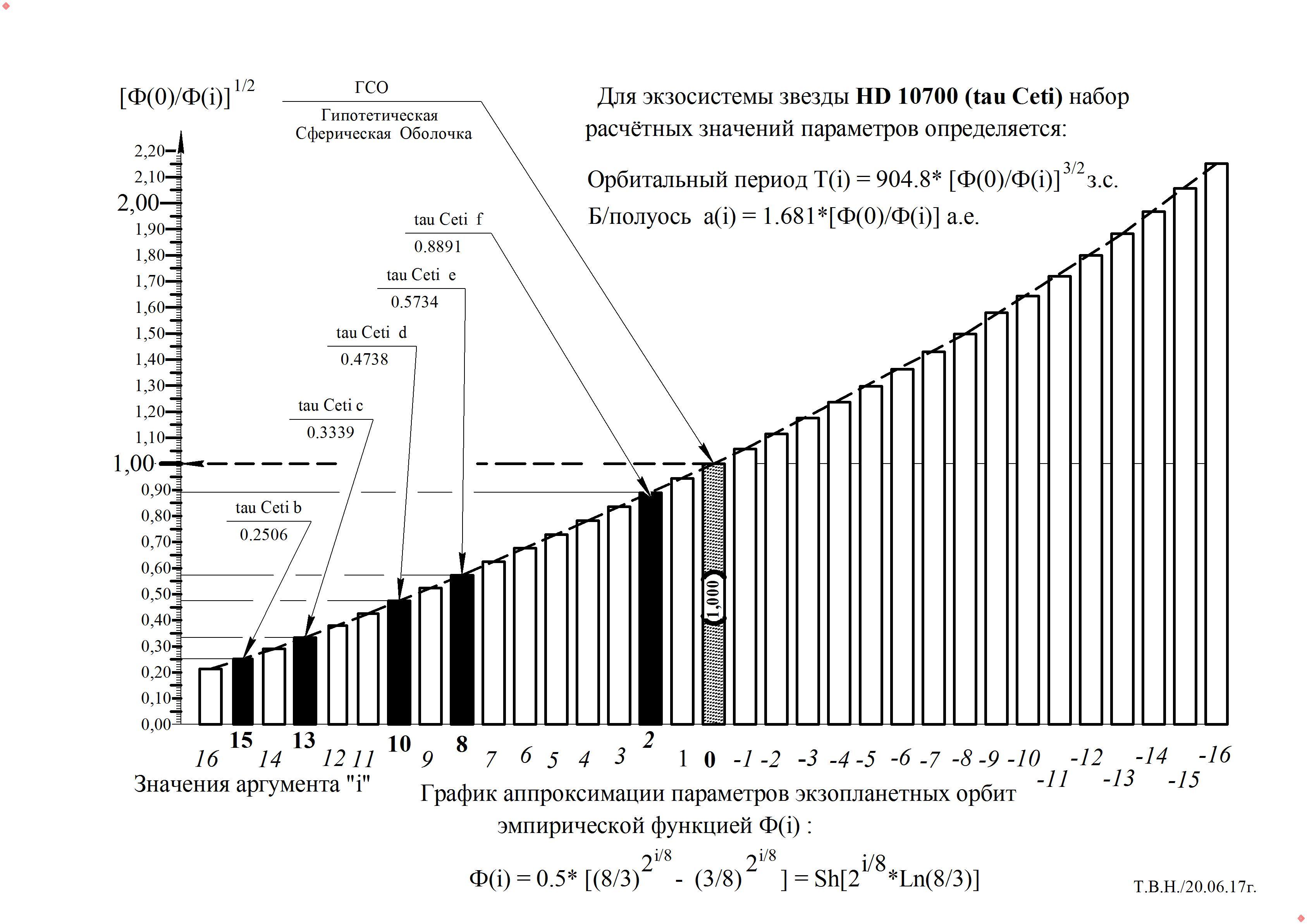 График -HD 10700 (tau ceti).jpg