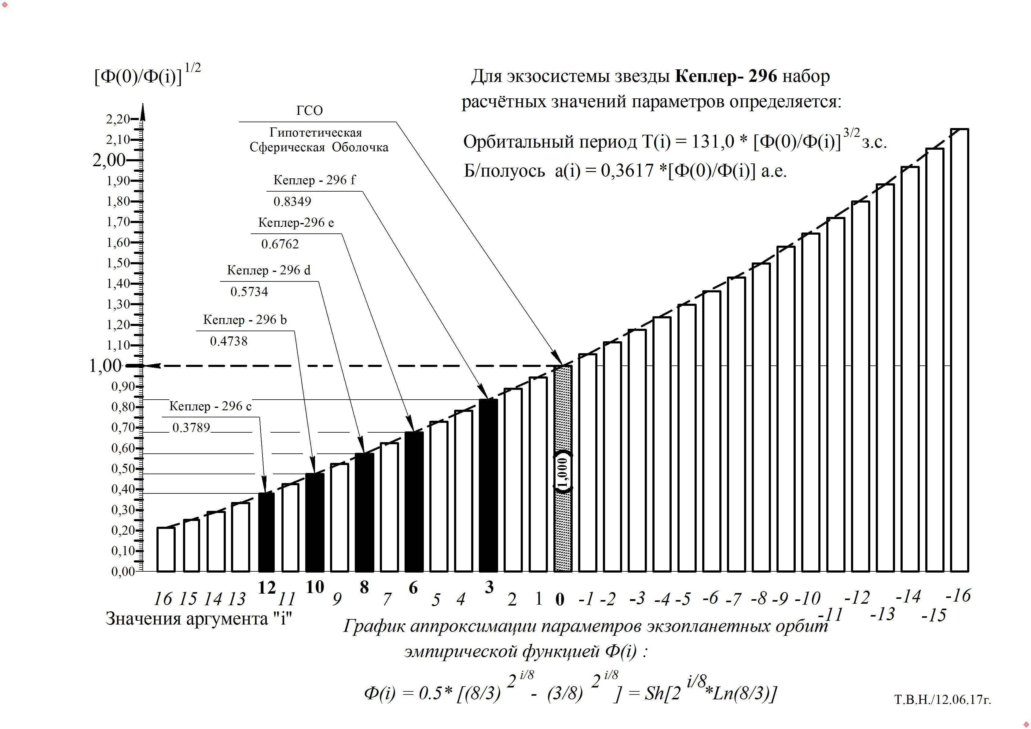 График - Кеплер -296.jpg
