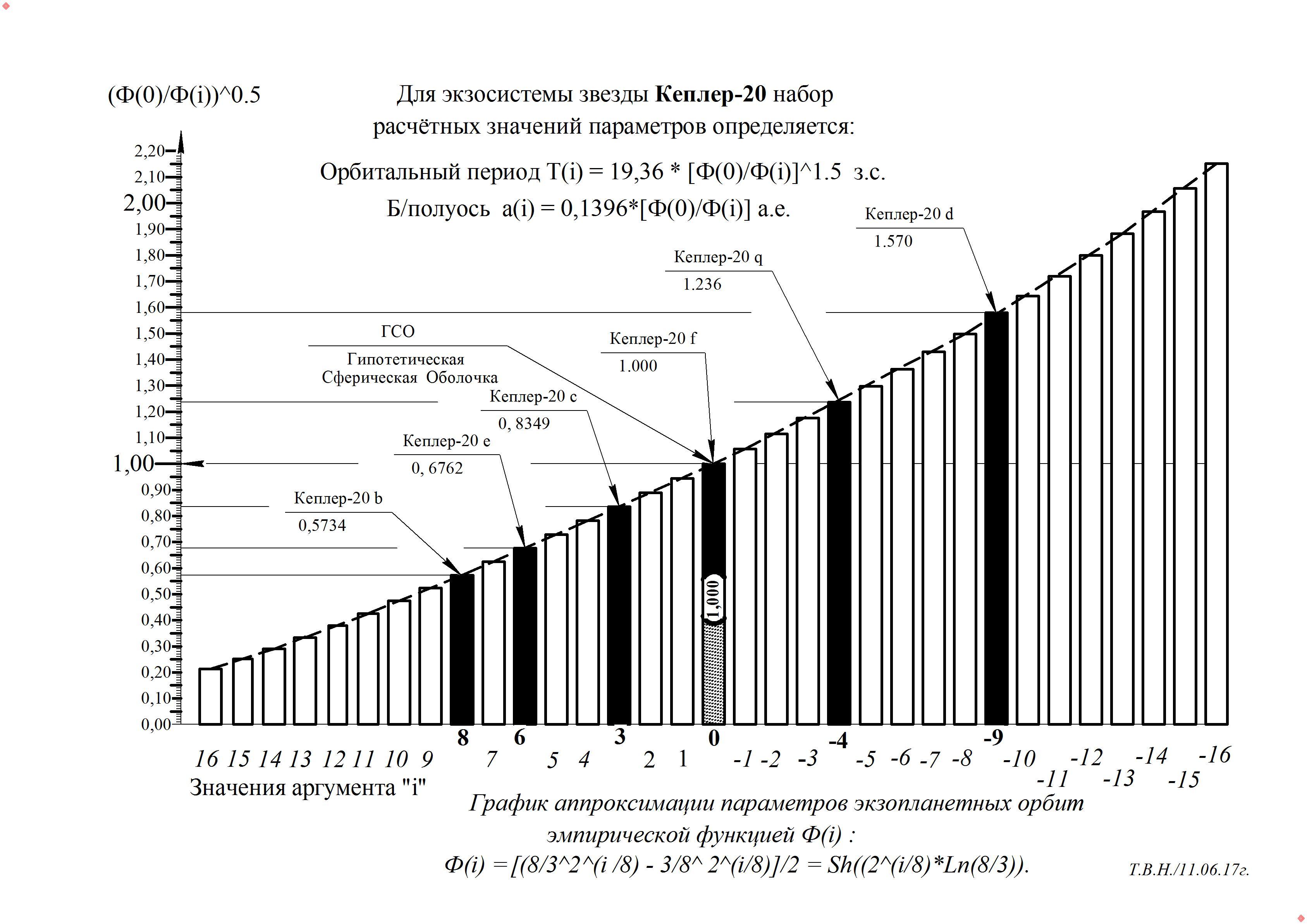 График  Кеплер - 20.jpg