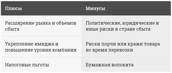 Плюсы и минусы экспорта.JPG