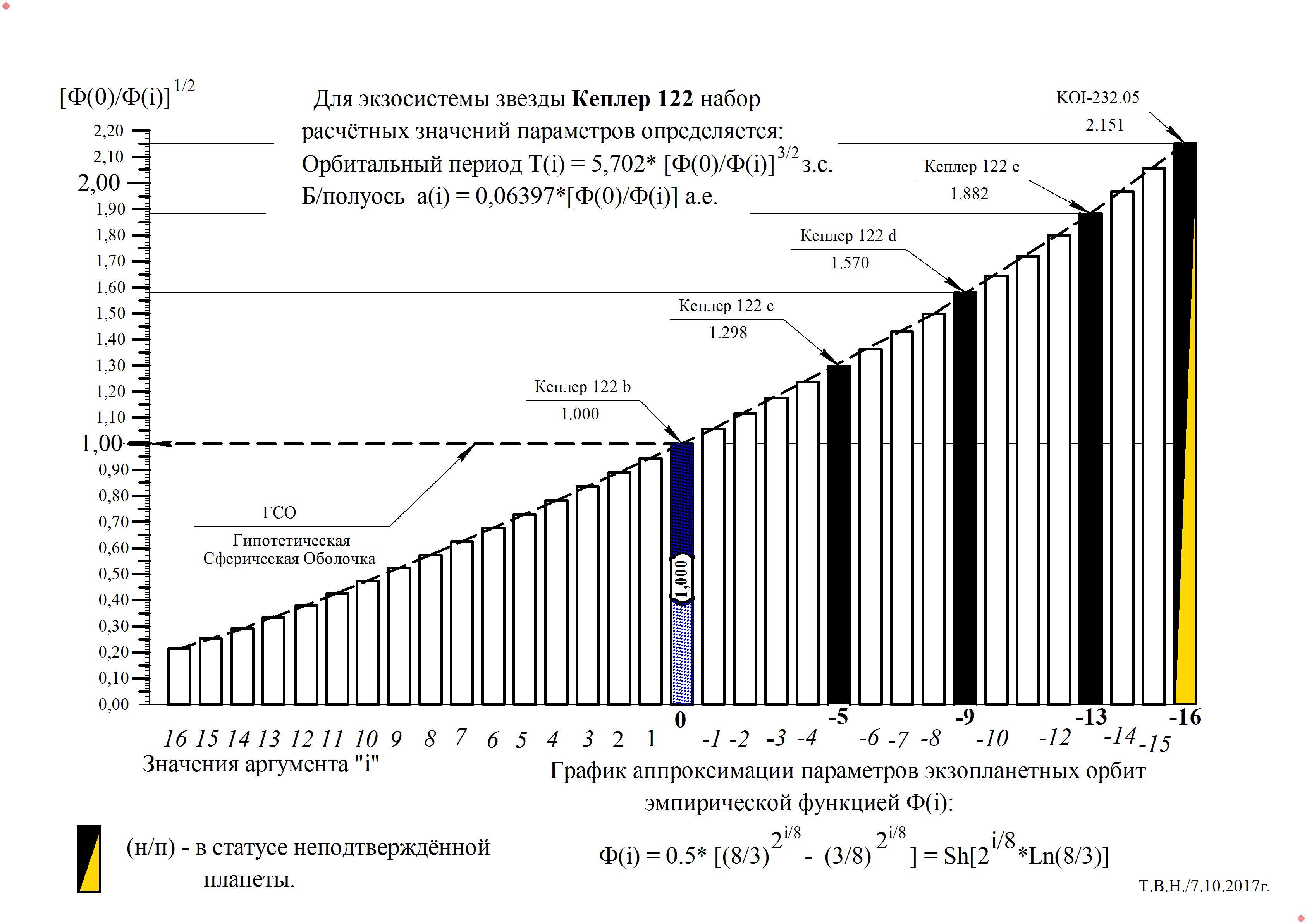 Кеплер 122.jpg