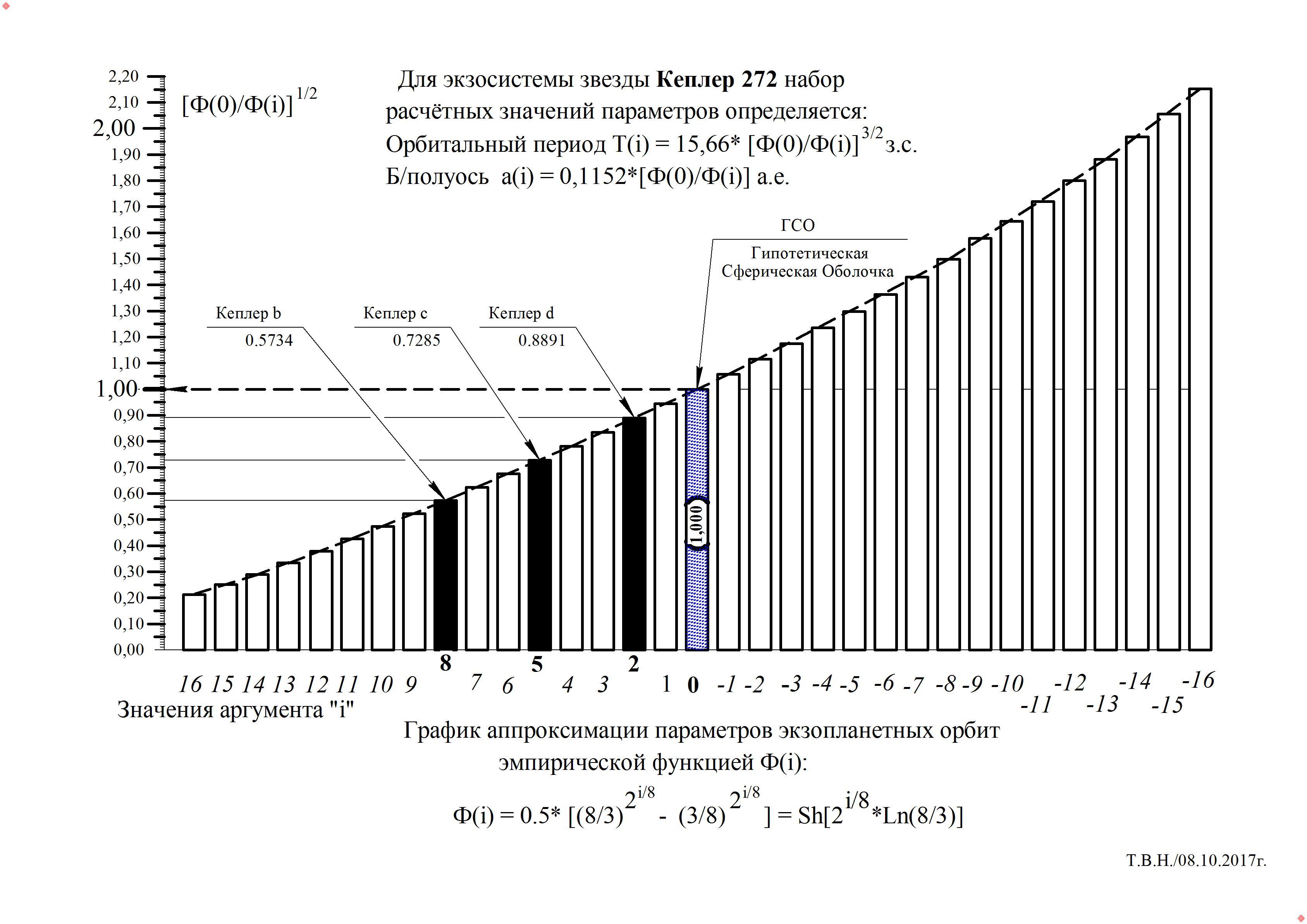 Кеплер 272.jpg