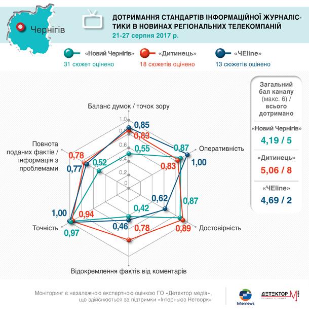 chernigiv_standarty.jpg