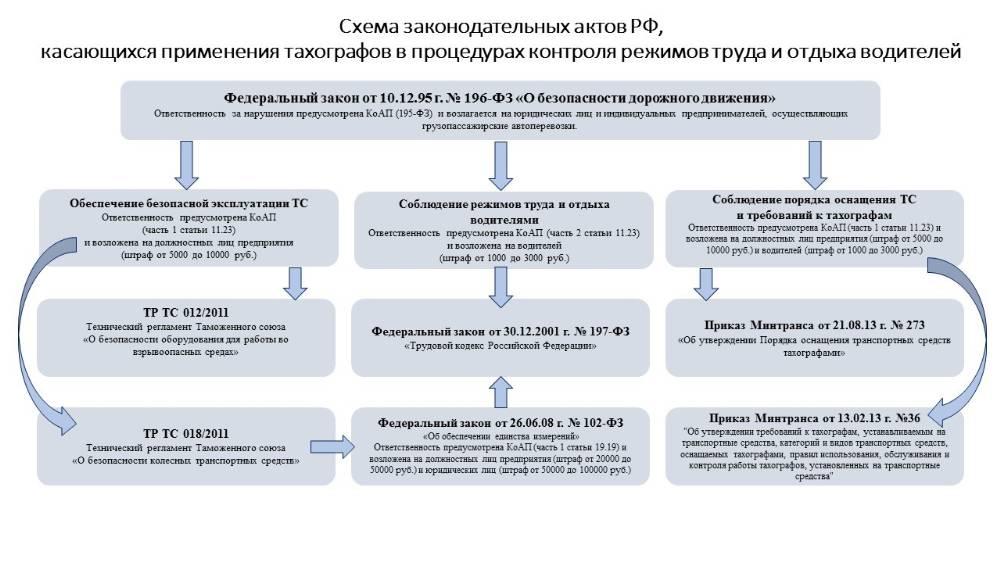 схема законов касающиеся применения тахографов