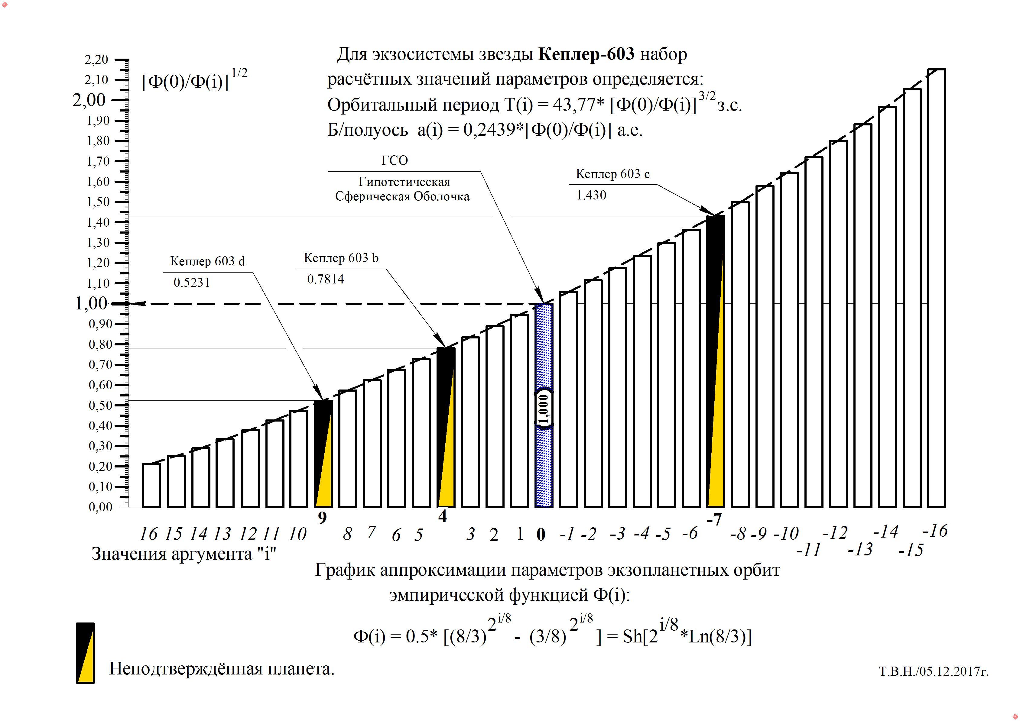 Кеплер-603.jpg