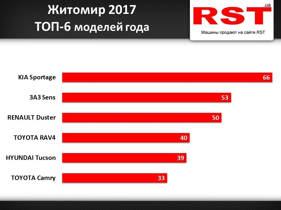 Самые популярные новые авто в Житомире за 2017 год