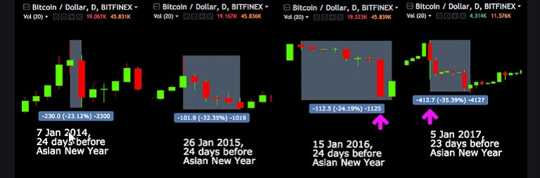 Почему падает биткоин 2015 what is the difference between binary options and options
