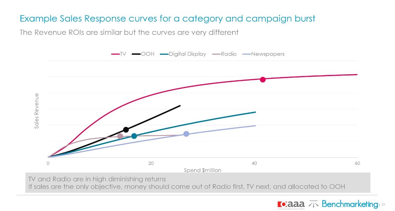 Исследования по эффективности различных видов рекламного продвижения