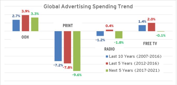 Тенденции развития out of home рекламы