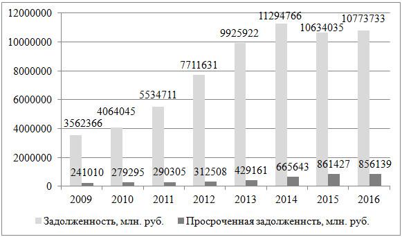 Динамика задолженности по кредитам физических лиц в России в 2009-2016 гг.