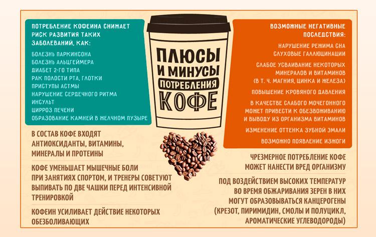 Кофе.Вред и польза данного продукта
