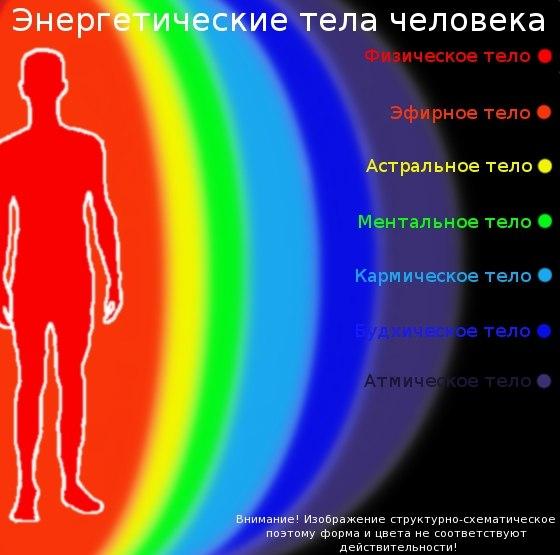 Тонкие тела человека. 187f102dcb46c4fc2b6be4e21d1f12a6