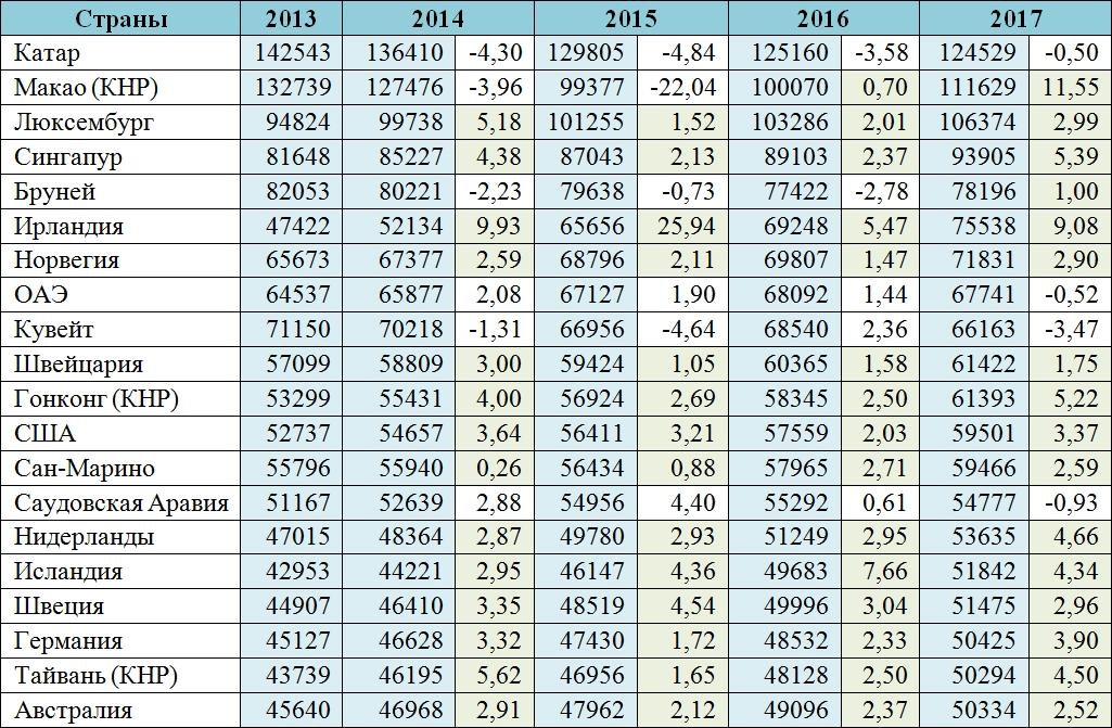 Валовый внутренний продукт по покупательной способности на душу населения