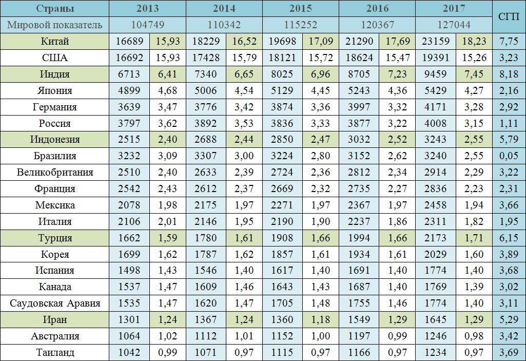 Валовый внутренний продукт по покупательной способности по странам