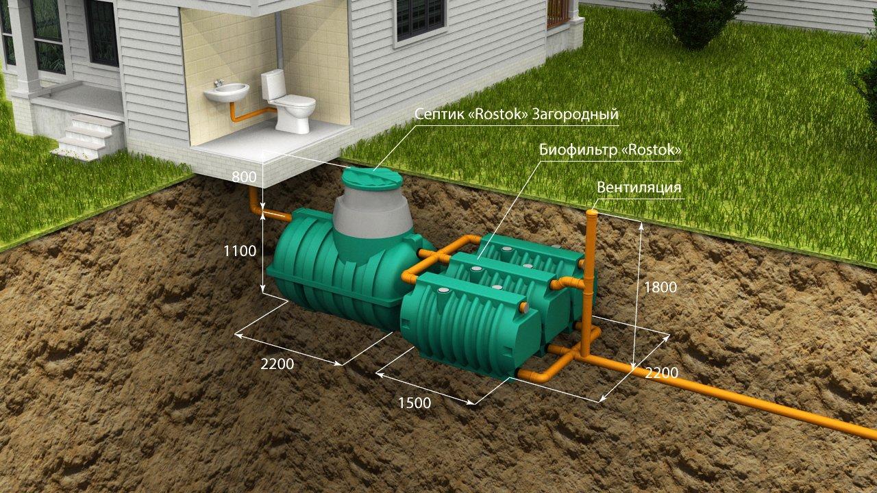 автономная канализация Rostok