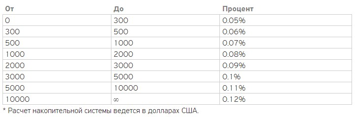 24paybank - обмен BTC-e, Я.Д., Qiwi, Perfect Money,Visa, e-Voucher, Сбер, ВТБ24 и др 29cb8478e4915e0d528035cb5f8cc88c