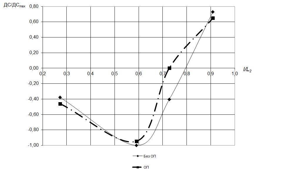 Рис. 4. Зависимость ДС/ДСmax от l/L2 при наличии и отсутствии ОП
