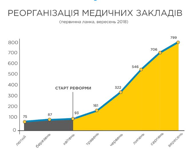 реорганізація мед.закладів-Реформа ОЗ.PNG