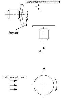 Рис. 3. Схема измерений возникающей силы при наличии экрана