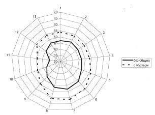 Рис. 1. Сравнение эпюр статических давлений в выходном сечении конфузора вихревой камеры при наличии и отсутствии обдува выходного сечения крнфузора набегающим потоком
