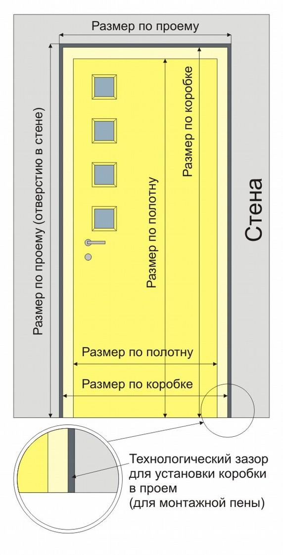 Стандартный размер проема межкомнатной двери