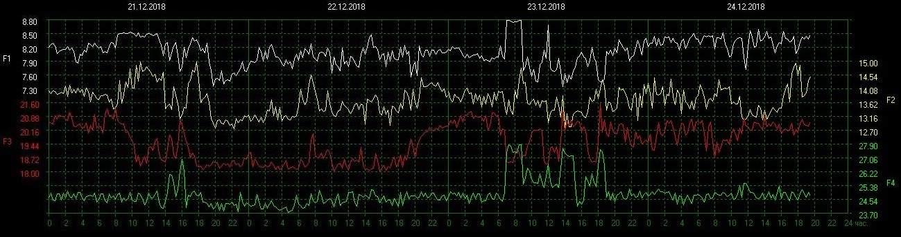 шумановскиечастоты - Резонанс Шумана | О «частоте Шумана» и не только о ней | Шумановские частоты сегодня 513c6b6649c0be68d4c01a76e039fca8