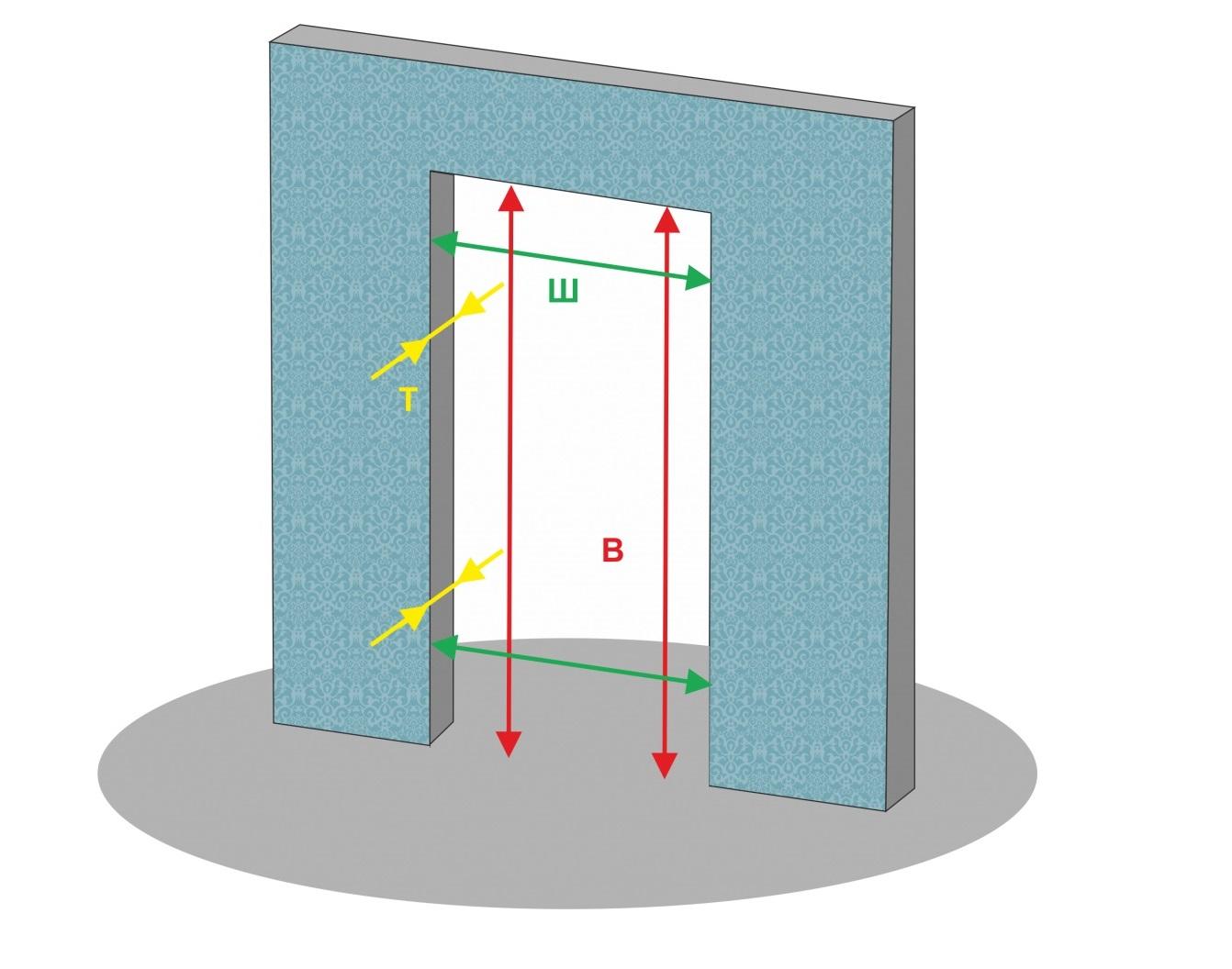 Стандартные размеры дверных проемов