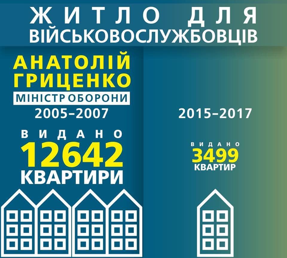 Сертификаты на квартиры в Николаеве получили 33 семьи участников АТО, - Фриз - Цензор.НЕТ 2507