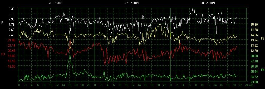 шумановскиечастоты - Резонанс Шумана | О «частоте Шумана» и не только о ней | Шумановские частоты сегодня C9eb777e2b642b45c22756f9eb4d379a