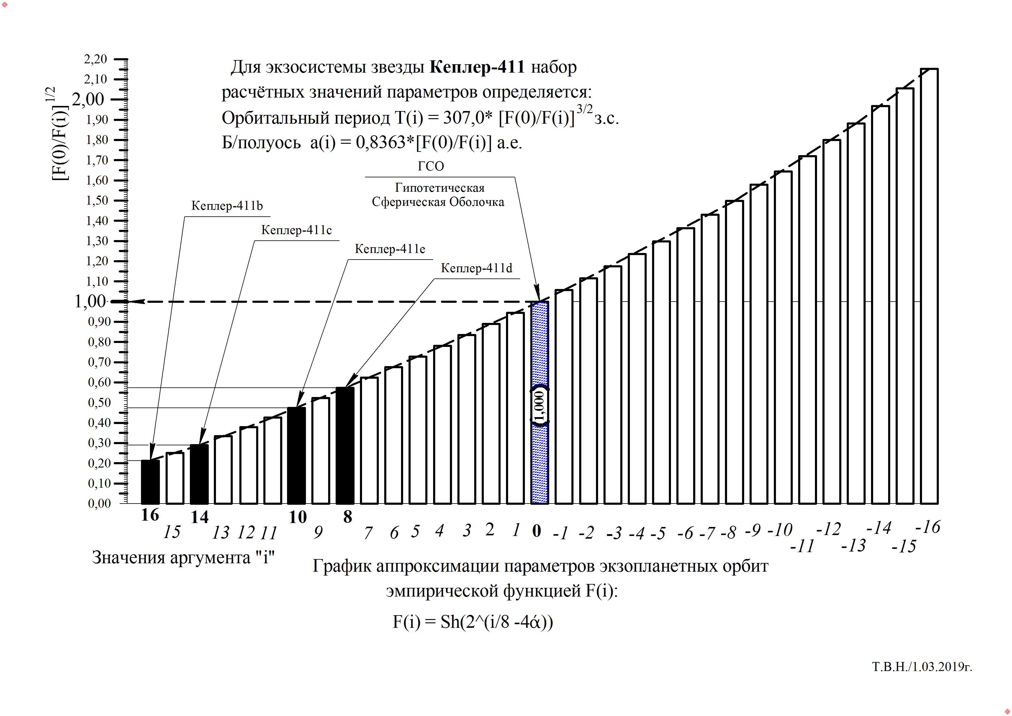 Кеплер-411.jpg