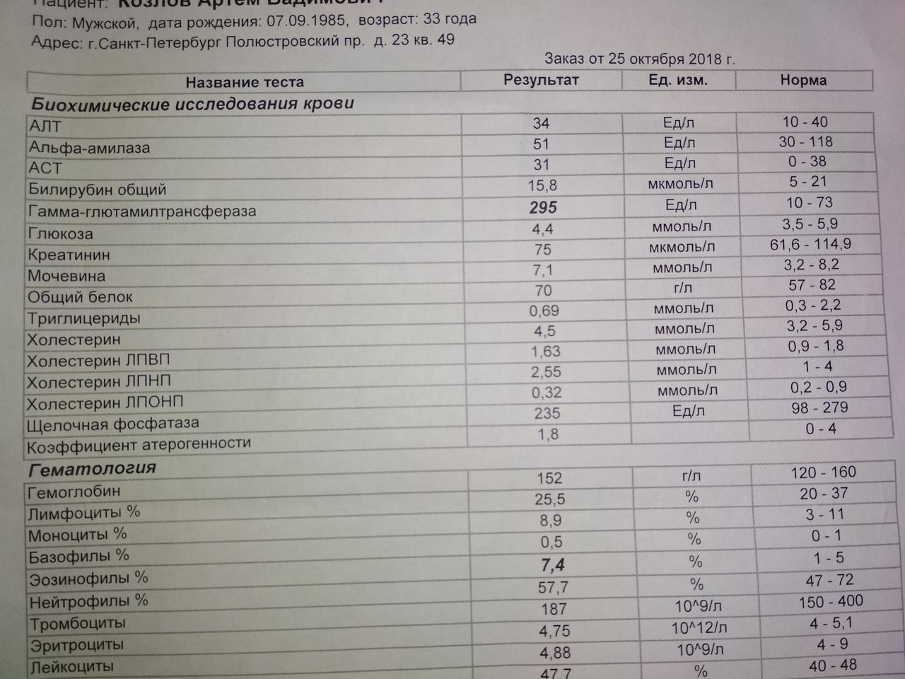 Анализ норма аст крови повышен на при эндометриозе гормоны список анализы