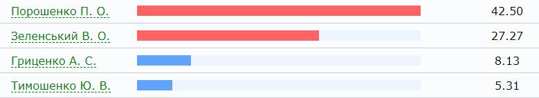 Появились первые официальные результаты голосования - ЦИК обработал 0,12% протоколов - Цензор.НЕТ 4633