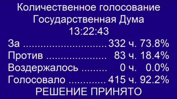 Результаты голосования по закону о повышении пенсионного возраста в Российской Федерации