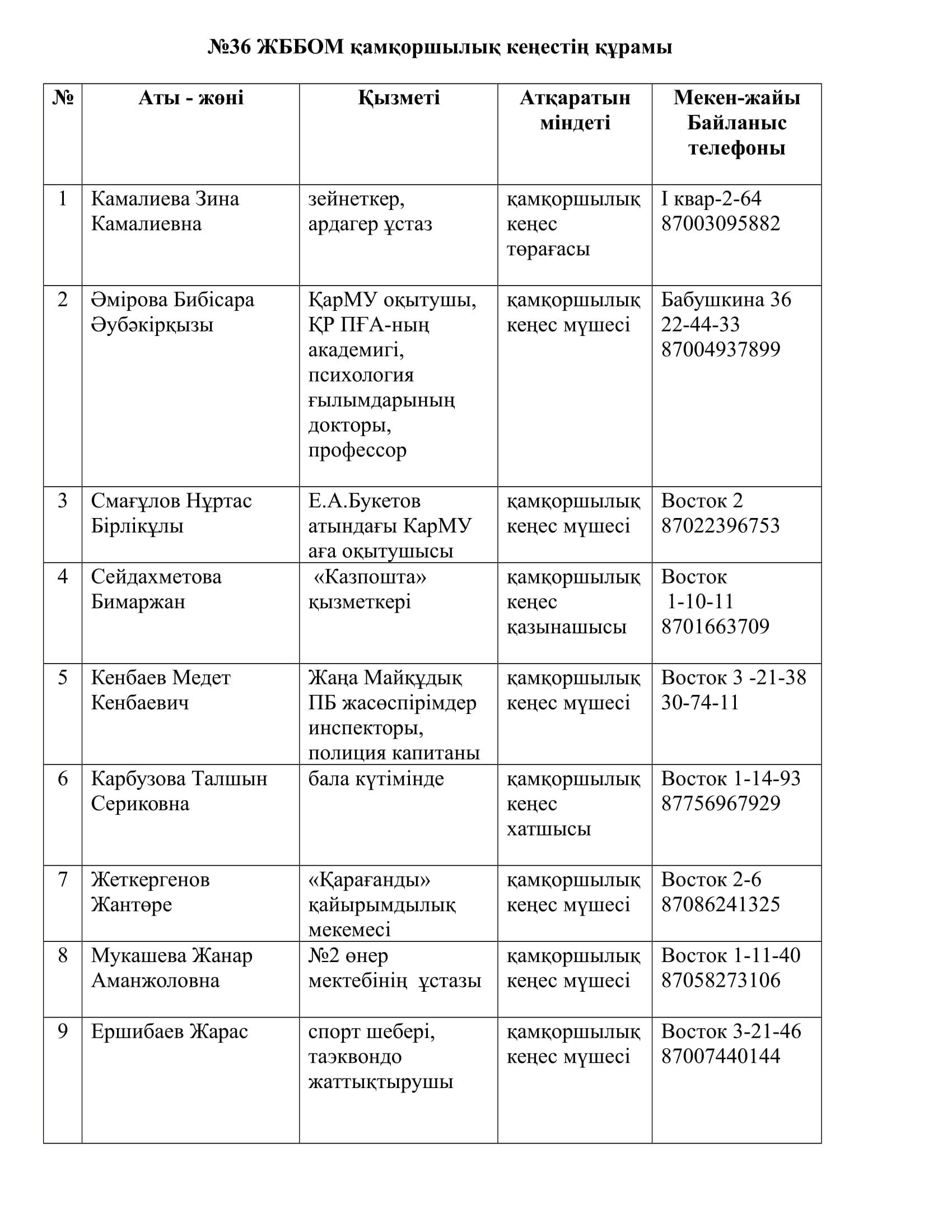 Қамқоршылық кеңес.құрамы 2019-1.jpg