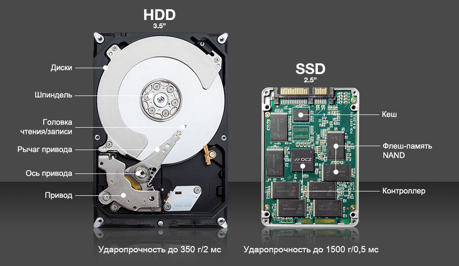 Внутренние составляющие SDD и HDD