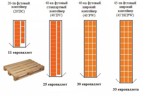 схема размещения паллет в стандартные контейнеры