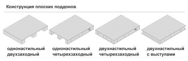 Конструкция плоских поддонов