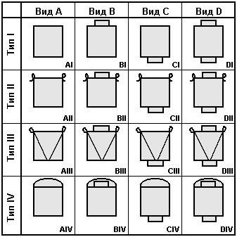 классификация биг-бэгов по типам грузонесущих элементов (строп, петель)