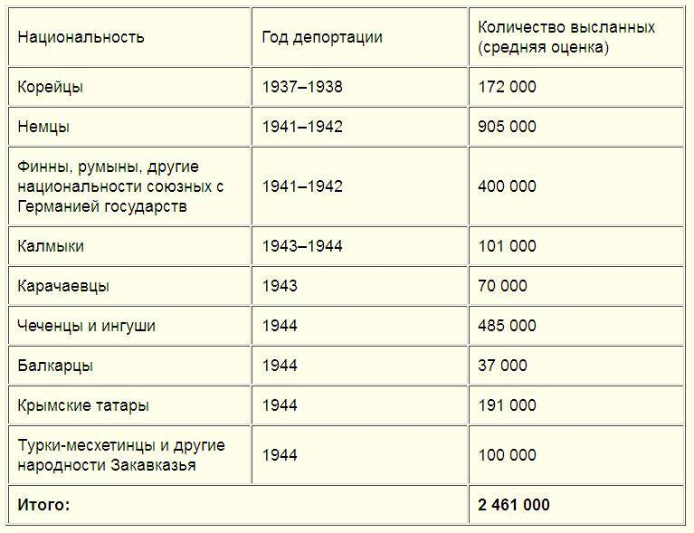 «Дружба народов в СССР».