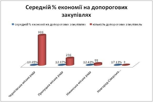 Відсоток економії.jpg