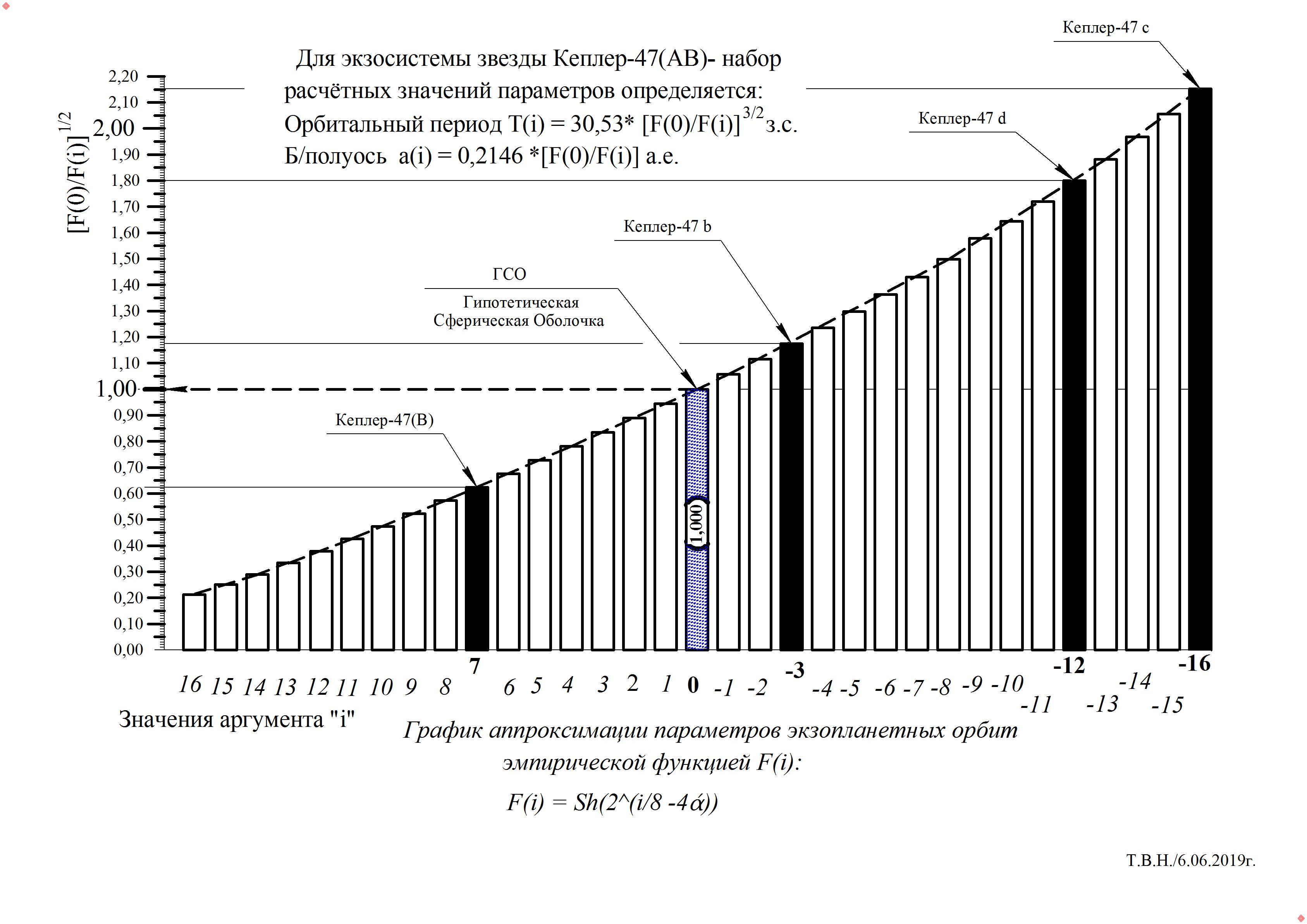 Кеплер-47(АВ).jpg