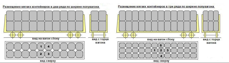 Схемы погрузки биг-бэгов в полувагоны