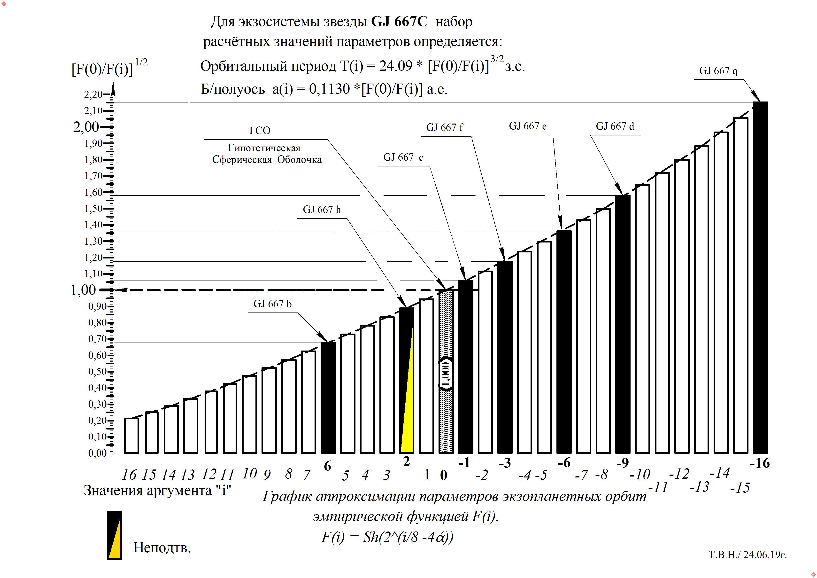 График  GJ 667 C(7).jpg