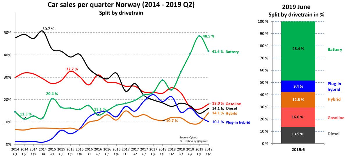 Норвегия электромобильная в I полугодии 2019