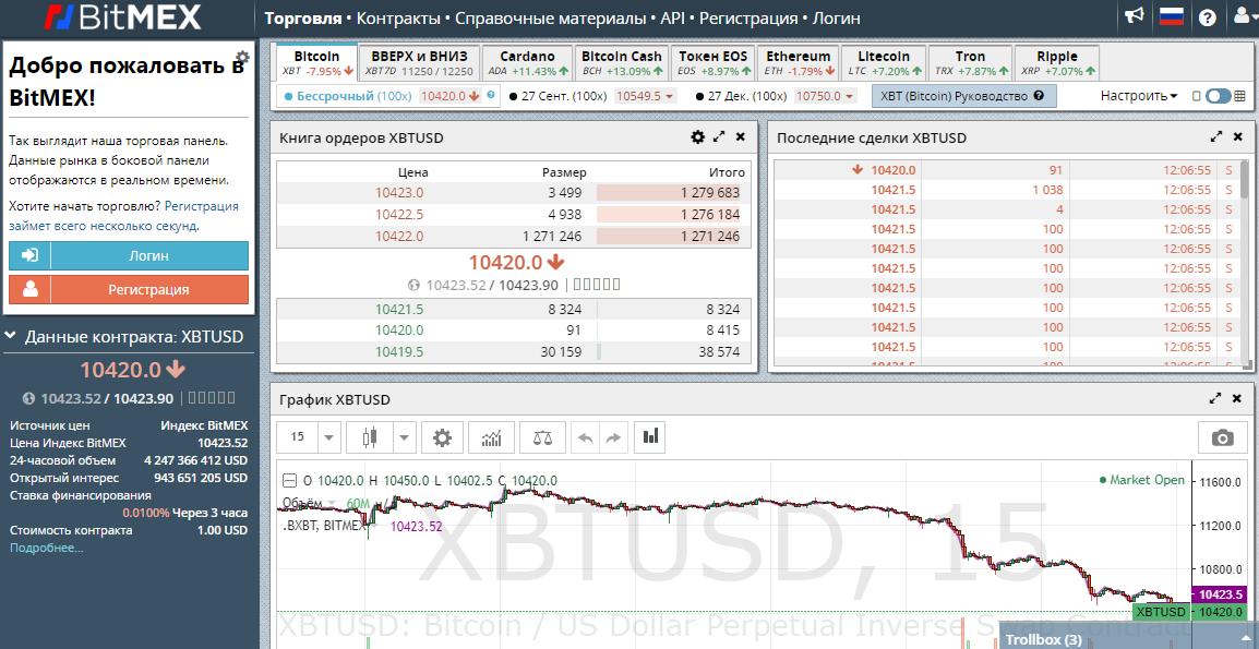 биржи с маржинальной торговлей криптовалютой