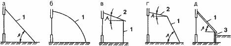 Рис. 2. Формы солнечных теплиц, пристроенных к зданию: а- с наклонными светопрозрачными стенками, б-с цилиндрическими светопрозрачными стенками, в-с наклонной крышей и вертикальной передней прозрачной стенкой, г-с наклонной передней прозрачной стенкой,д-с теплоизолированной передней стенкой:1- светопрозрачная изоляция, 2-прозрачная крыша, 3-теплоизолированная стенка.