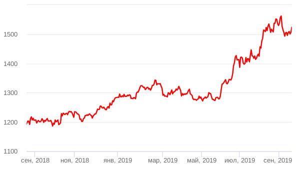 Динамика цены золота сен.2018-сен.2019
